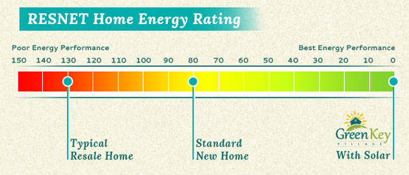 New Home Energy Efficiency Rating at Green Key Village
